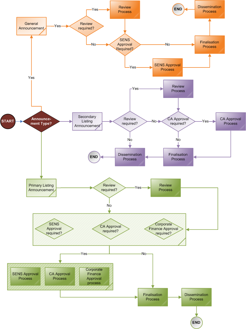 Submission Workflow Flow Diagram